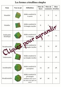 Les formes cristallines simples 1